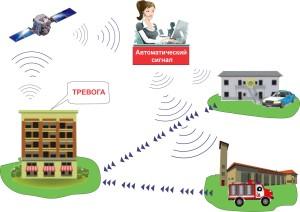 Как работает пультовая Охрана